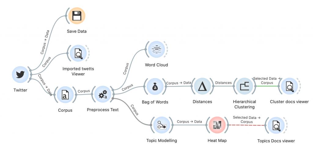 orange3 twitter data analysis cluster topic modeling natural language processing